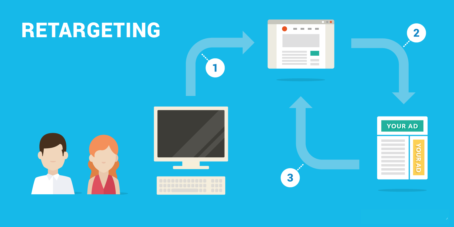 How You Can Use Retargeting For Restaurants To Improve Repeat Visits & ROI